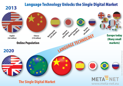 Language Technology Unlocks the Single Digital Market
